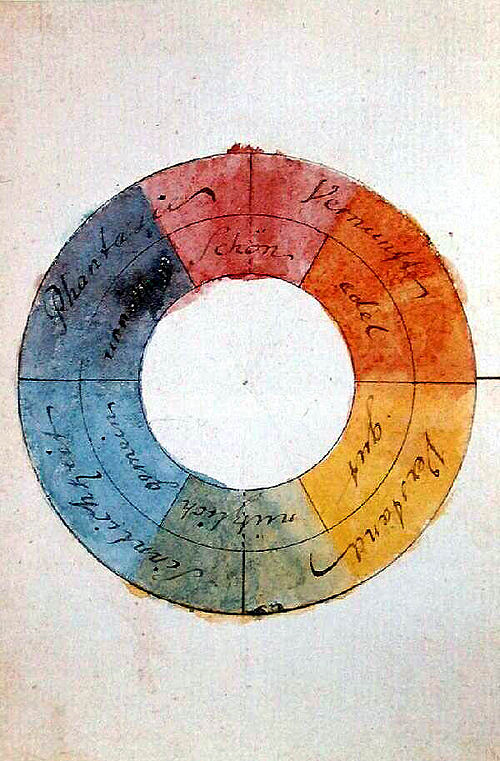 500px-Goethe,_Farbenkreis_zur_Symbolisierung_des_menschlichen_Geistes-_und_Seelenlebens,_1809