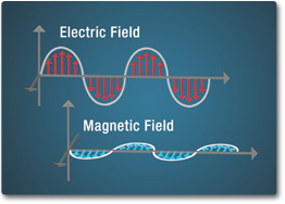emsAnatomy_mainContent_electric-field_magnetic-field